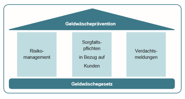 Vierte EU-Geldwäscherichtlinie: Organisation der Geldwäscheprävention
